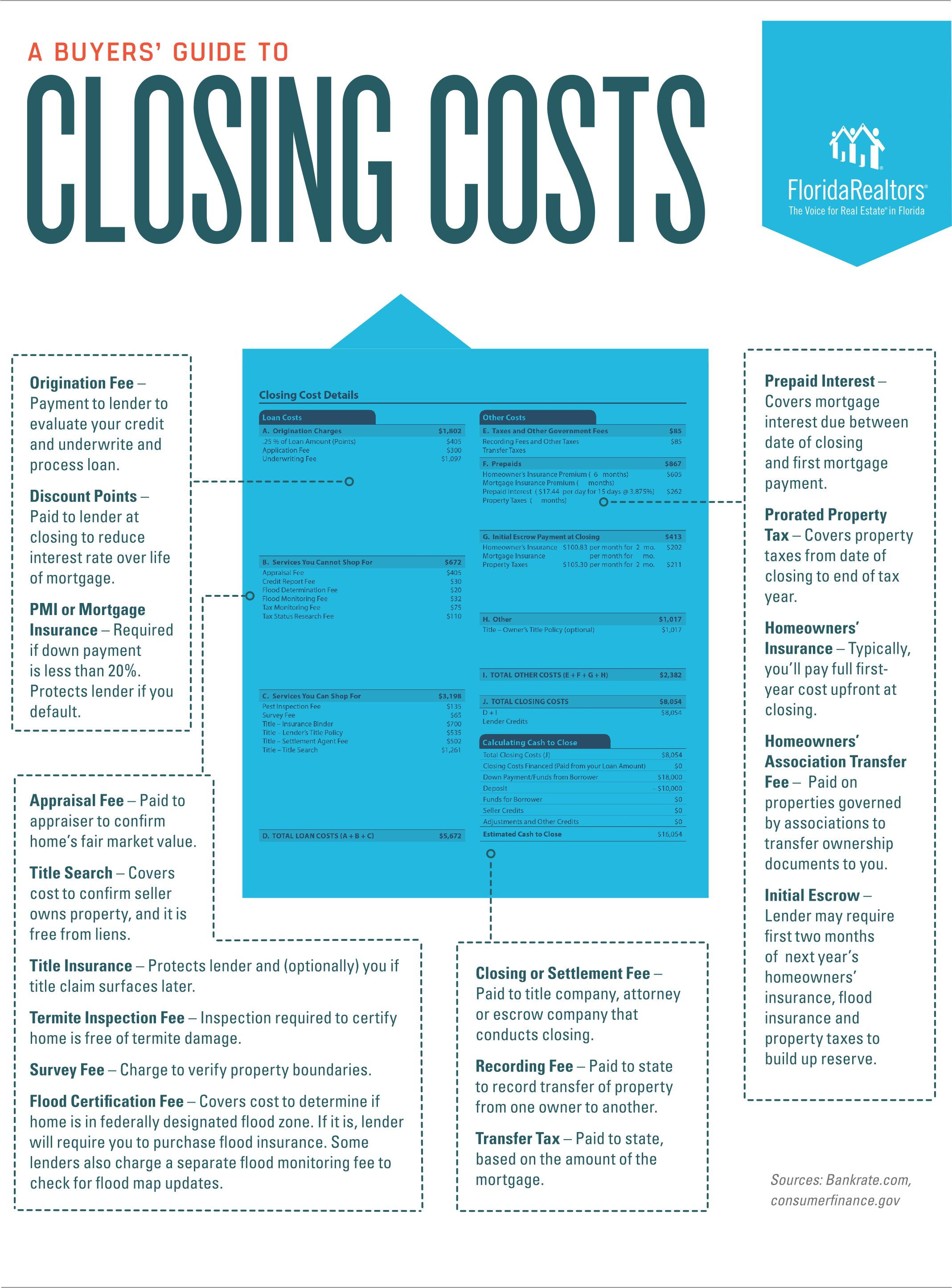 a buyer s guide to closing costs team kaufelt